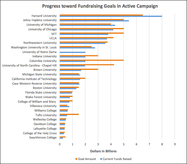 progress towards fundraising goals in q1 of 2018
